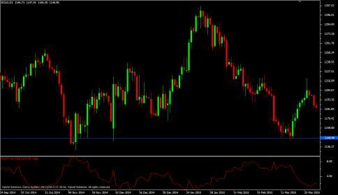 William Vix-Fix - Vertex FX Indicator