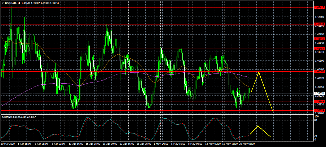 Click image for larger version  Name:USDCADH4.png Views:168 Size:145.9 KB ID:20808